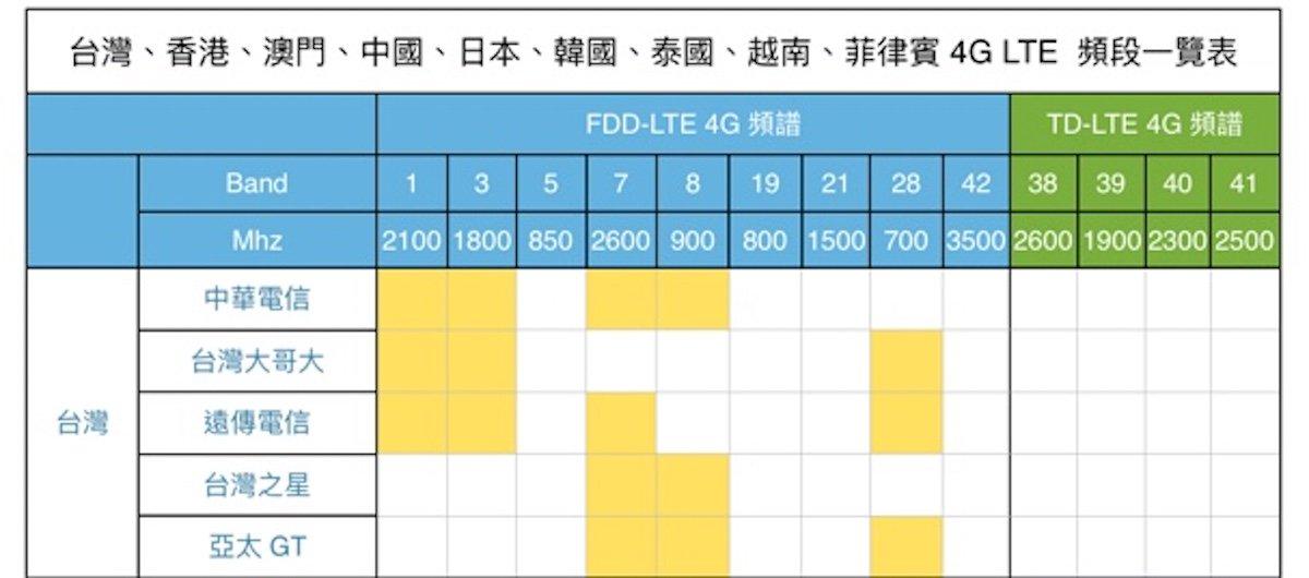 台灣、香港、澳門、中國、日本、韓國、泰國、越南、菲律賓 4G LTE 頻段一覽表